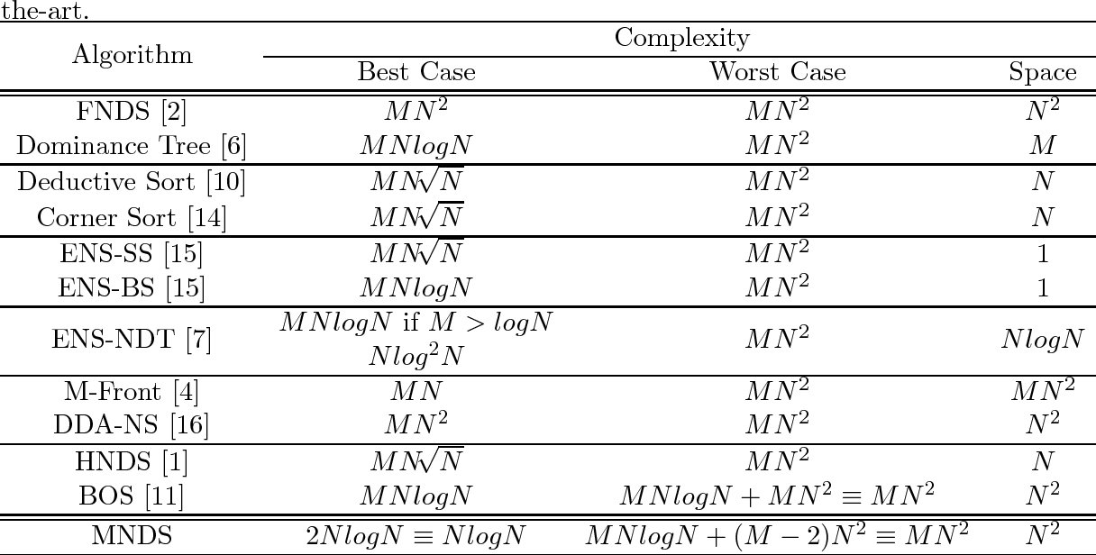 Figure 1 for Merge Non-Dominated Sorting Algorithm for Many-Objective Optimization