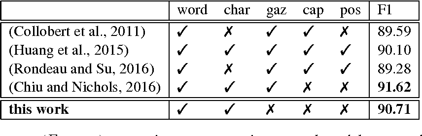 Figure 3 for A FOFE-based Local Detection Approach for Named Entity Recognition and Mention Detection