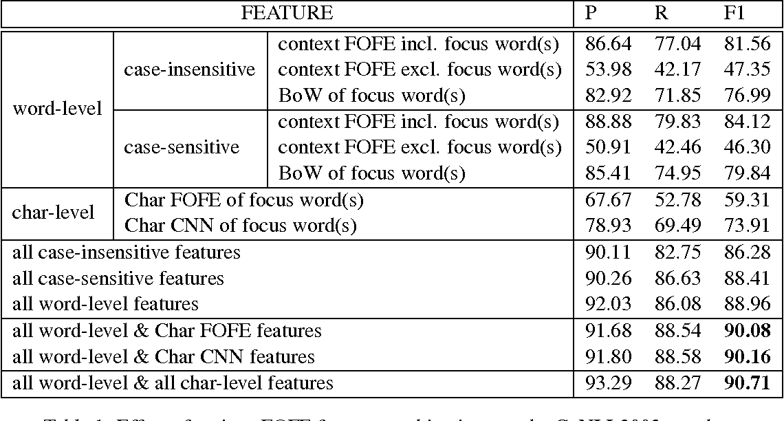 Figure 2 for A FOFE-based Local Detection Approach for Named Entity Recognition and Mention Detection