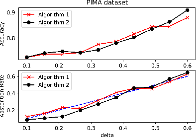 Figure 1 for Binary Classification with Bounded Abstention Rate