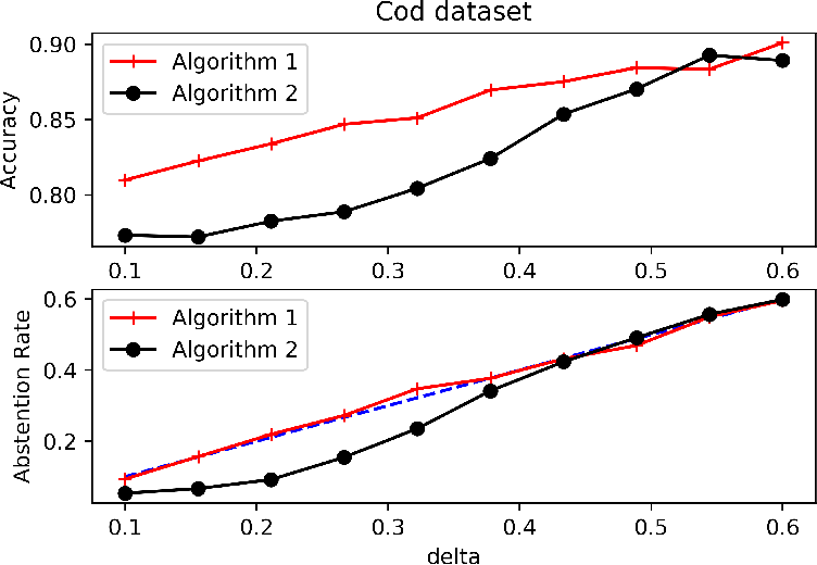 Figure 2 for Binary Classification with Bounded Abstention Rate