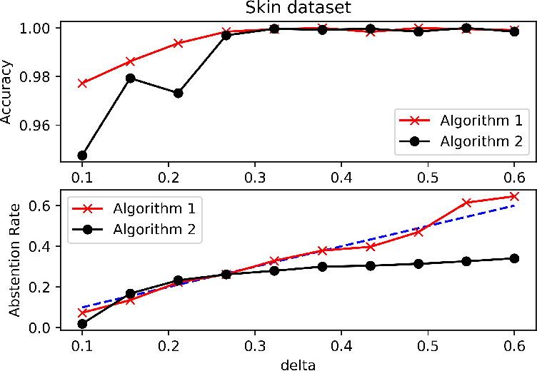 Figure 3 for Binary Classification with Bounded Abstention Rate