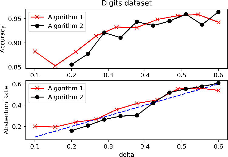 Figure 4 for Binary Classification with Bounded Abstention Rate