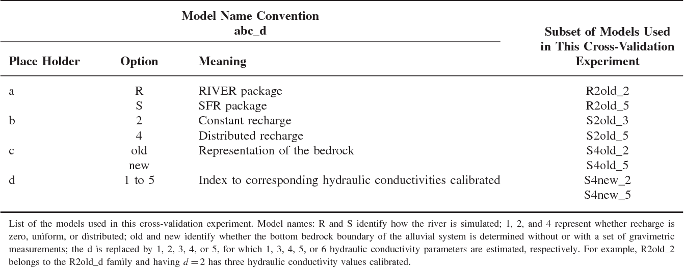 Table 1 Summary of the Ensemble of Conceptual Models Developed Given the New Data and Geological Information Collected