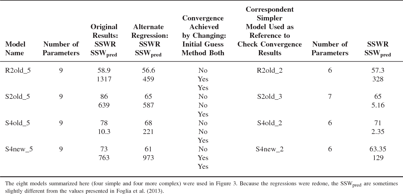 Table 2 Summary of the Models That Have Been Checked and for Which an Alternate Regression Was Performed by Changing the Initial Guess, the Regression Method, and Both