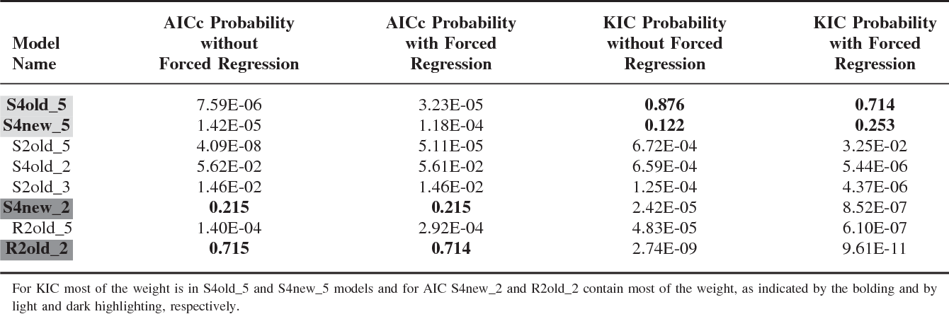 Table 3 Model Weights Calculated Using AICc and KIC Statistics for the Eight Models with and without Alternate Regression