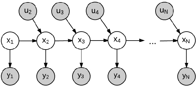 Figure 2 for Probabilistic map-matching using particle filters