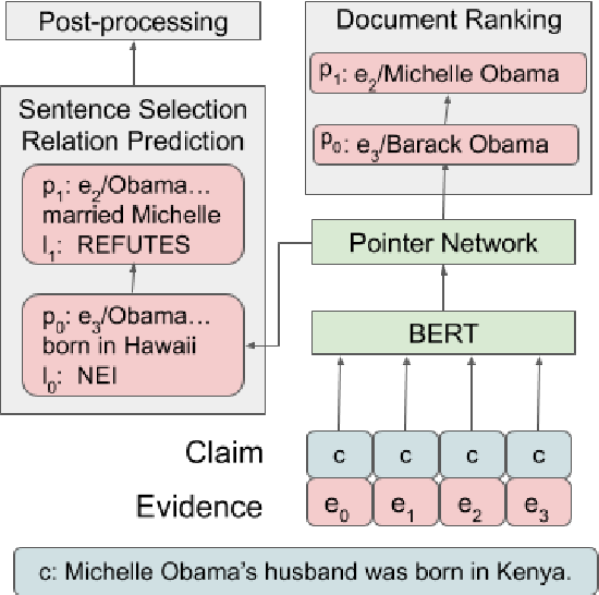 Figure 4 for DeSePtion: Dual Sequence Prediction and Adversarial Examples for Improved Fact-Checking