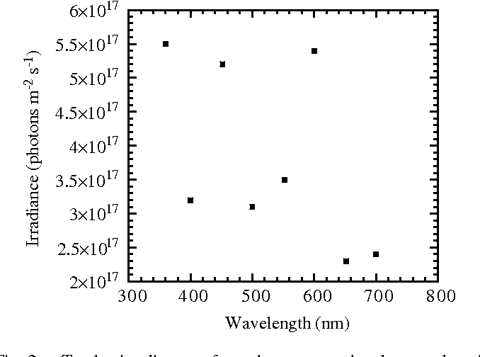 Fig. 2. Total irradiance for the narrow-band wavelength illuminations delivered during the spectral response experiments.