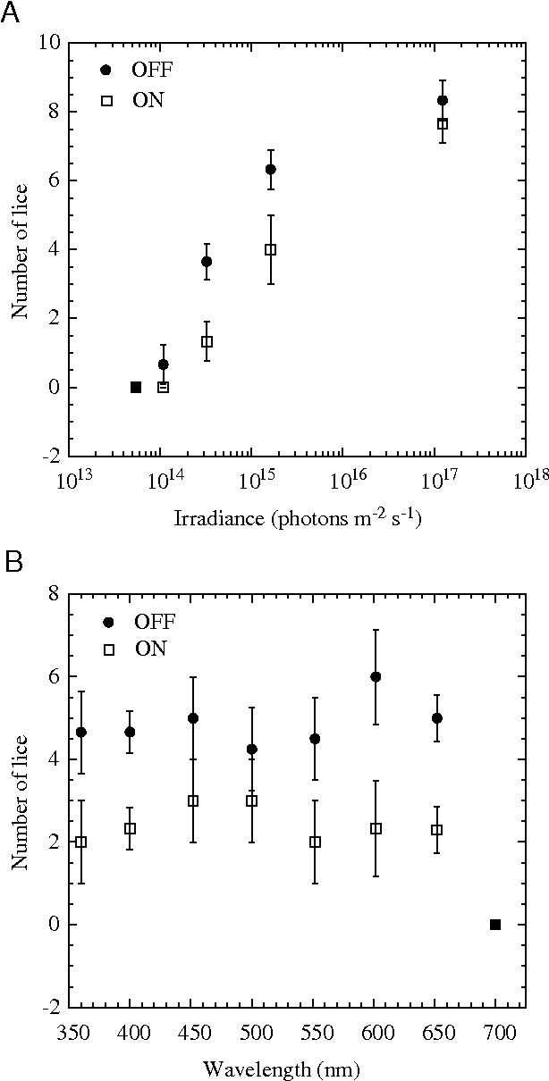 Fig. 5. Numbers of adult L. salmonis (from a total of 20) that swam upward as a function of (A) irradiance and (B) wavelength.