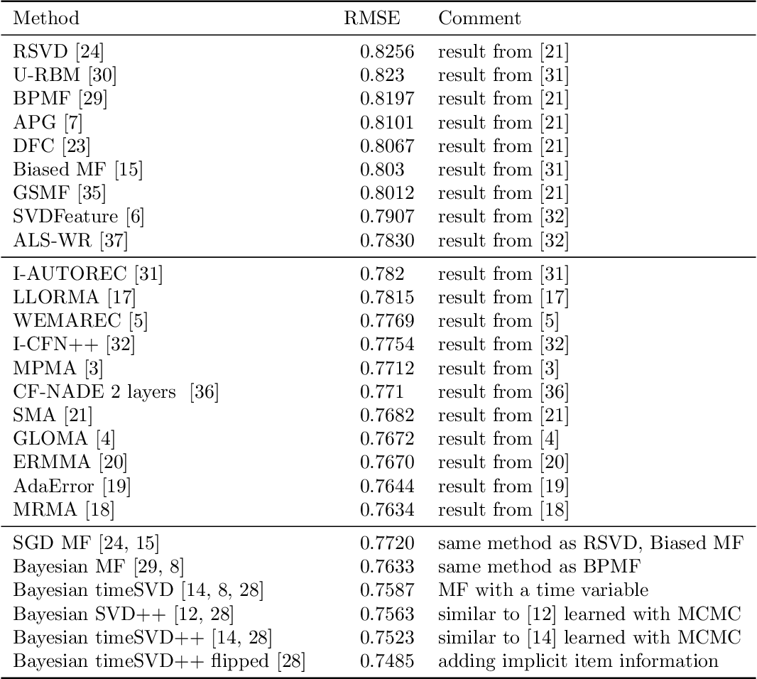Figure 2 for On the Difficulty of Evaluating Baselines: A Study on Recommender Systems
