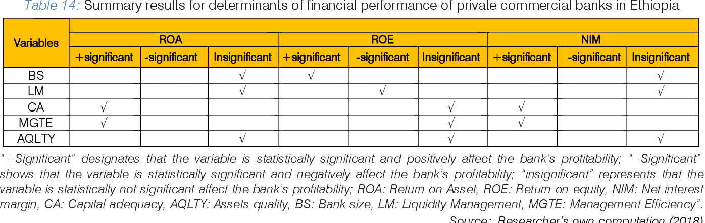 PDF] Determinants of the Financial Performance of Private