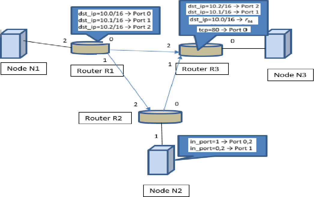 Figure 3 1 from Simulating Packet Generation to Detect