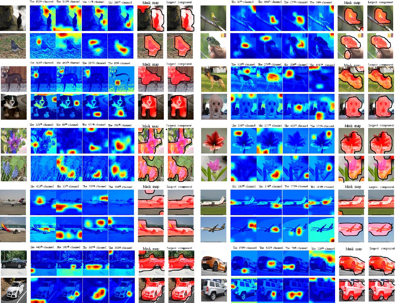 Figure 3 for Selective Convolutional Descriptor Aggregation for Fine-Grained Image Retrieval