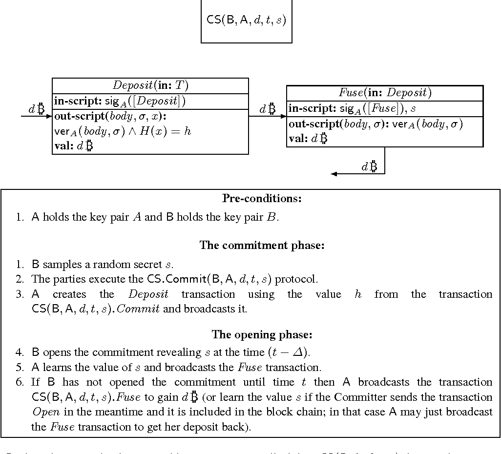 Figure 5 from On the Malleability of Bitcoin Transactions - Semantic