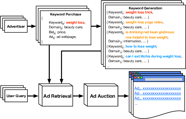Figure 1 for Domain-Constrained Advertising Keyword Generation