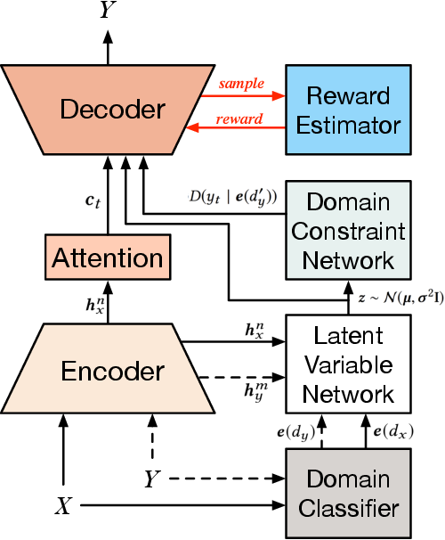 Figure 3 for Domain-Constrained Advertising Keyword Generation