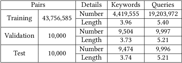 Figure 2 for Domain-Constrained Advertising Keyword Generation