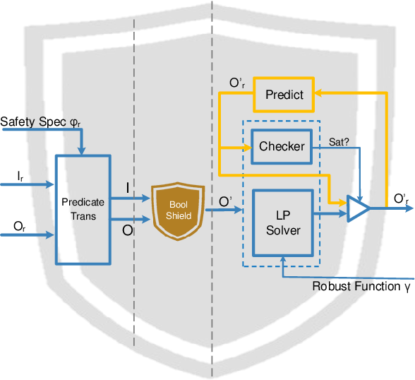 Figure 1 for Shield Synthesis for Real: Enforcing Safety in Cyber-Physical Systems