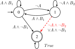 Figure 2 for Shield Synthesis for Real: Enforcing Safety in Cyber-Physical Systems