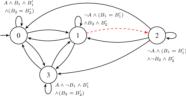 Figure 3 for Shield Synthesis for Real: Enforcing Safety in Cyber-Physical Systems