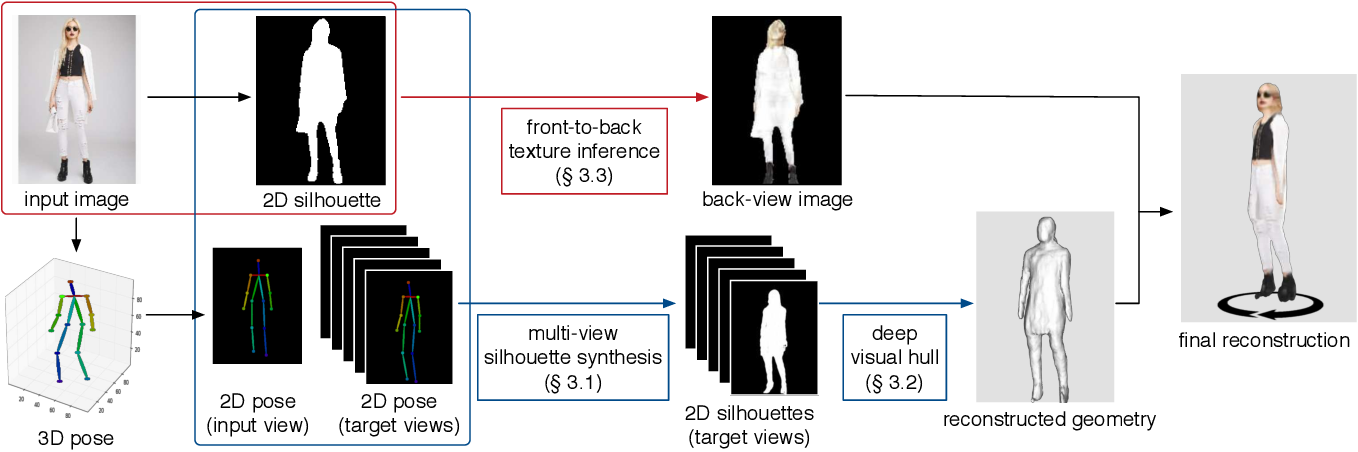 Figure 3 for SiCloPe: Silhouette-Based Clothed People