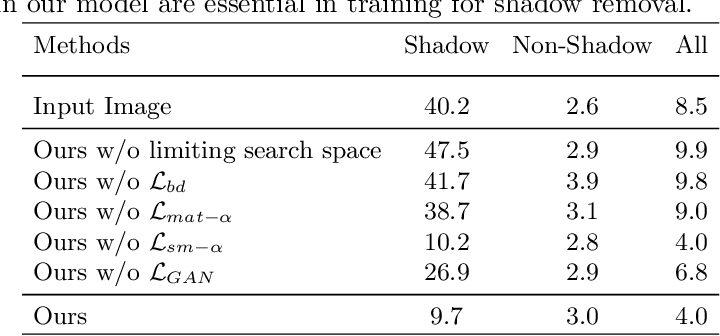 Figure 4 for From Shadow Segmentation to Shadow Removal