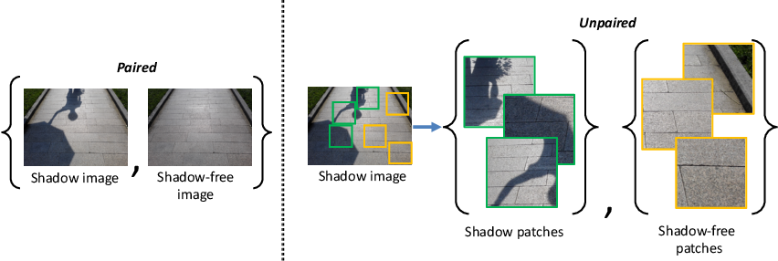 Figure 1 for From Shadow Segmentation to Shadow Removal
