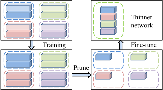 Figure 1 for Online Filter Clustering and Pruning for Efficient Convnets