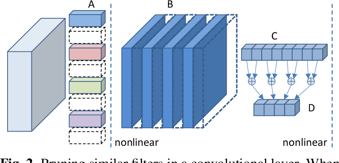 Figure 3 for Online Filter Clustering and Pruning for Efficient Convnets