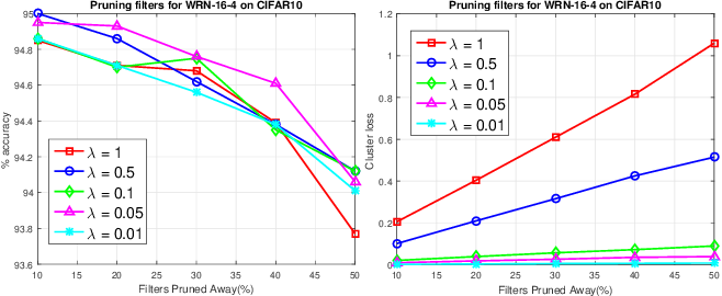 Figure 4 for Online Filter Clustering and Pruning for Efficient Convnets