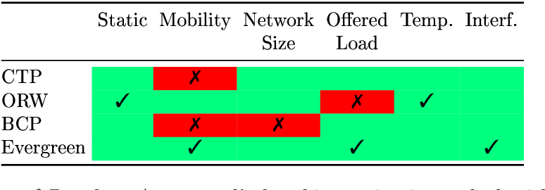 Table 2 1 from Report on Protocol Selection, Parameterization, and
