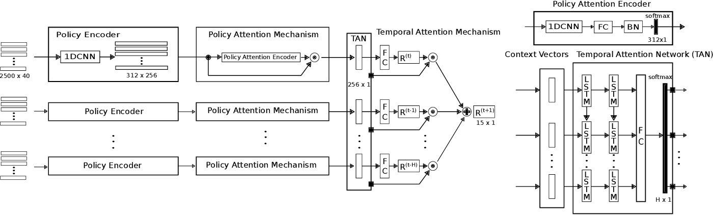 Figure 2 for Planning on the fast lane: Learning to interact using attention mechanisms in path integral inverse reinforcement learning
