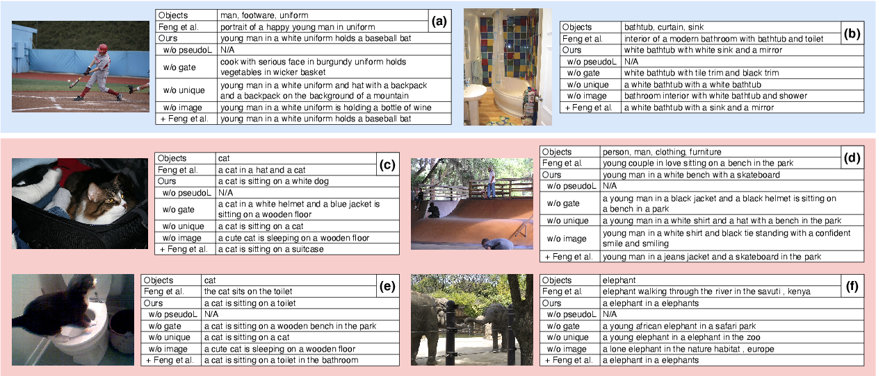 Figure 4 for Removing Word-Level Spurious Alignment between Images and Pseudo-Captions in Unsupervised Image Captioning