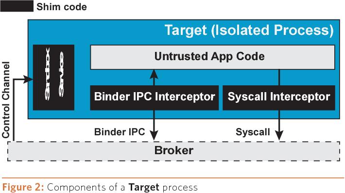 PDF] Boxify: Bringing Full-Fledged App Sandboxing to Stock