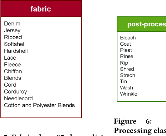 Figure 4 for Towards an Interoperable Data Protocol Aimed at Linking the Fashion Industry with AI Companies