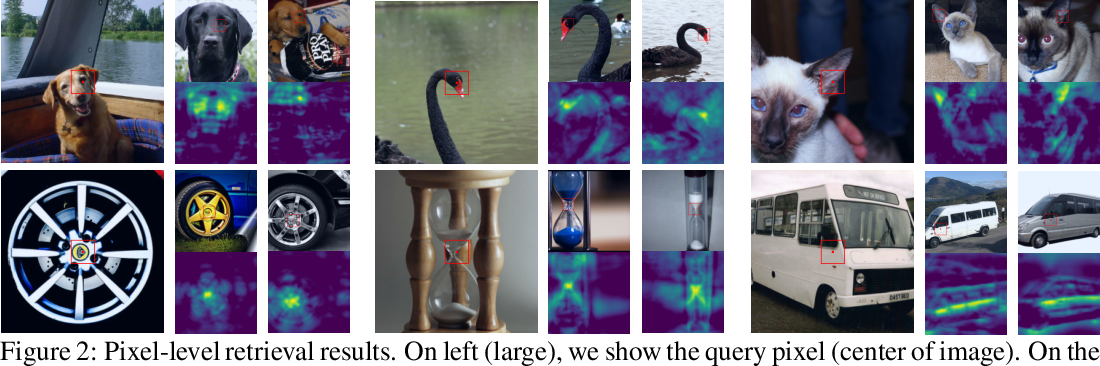 Figure 2 for Unsupervised Learning of Dense Visual Representations