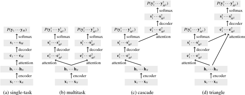 Figure 1 for Tied Multitask Learning for Neural Speech Translation
