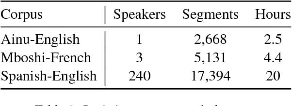 Figure 2 for Tied Multitask Learning for Neural Speech Translation