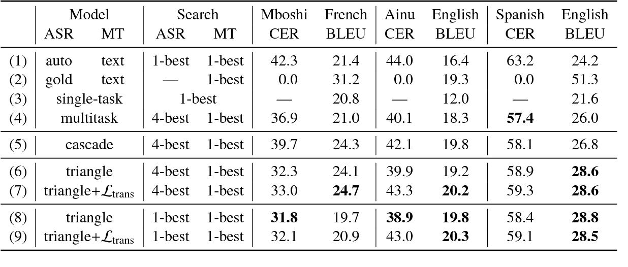 Figure 3 for Tied Multitask Learning for Neural Speech Translation
