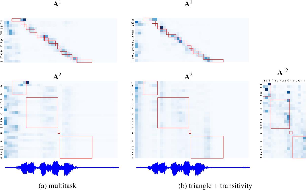 Figure 4 for Tied Multitask Learning for Neural Speech Translation