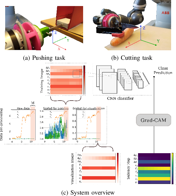 Figure 1 for Interpretability in Contact-Rich Manipulation via Kinodynamic Images