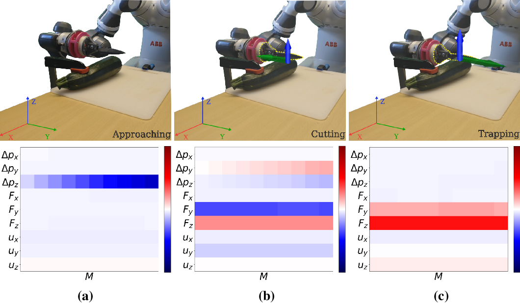 Figure 2 for Interpretability in Contact-Rich Manipulation via Kinodynamic Images
