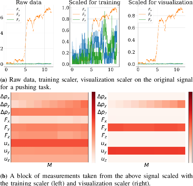 Figure 3 for Interpretability in Contact-Rich Manipulation via Kinodynamic Images
