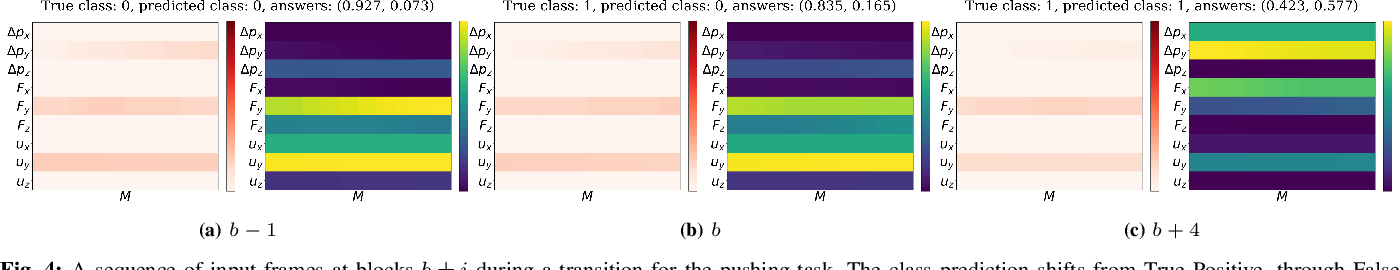 Figure 4 for Interpretability in Contact-Rich Manipulation via Kinodynamic Images