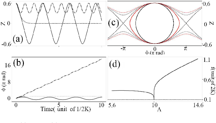 Figure 1 for Revisiting the double-well problem by deep learning with a hybrid network