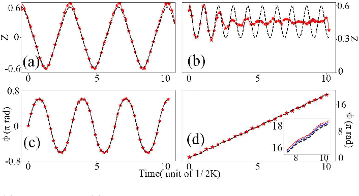 Figure 3 for Revisiting the double-well problem by deep learning with a hybrid network