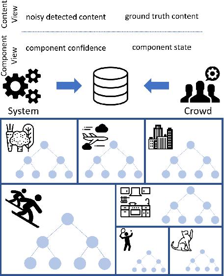 Figure 1 for Towards Accountable AI: Hybrid Human-Machine Analyses for Characterizing System Failure