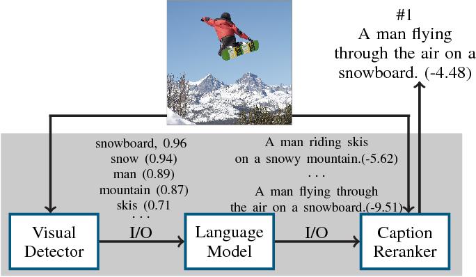 Figure 3 for Towards Accountable AI: Hybrid Human-Machine Analyses for Characterizing System Failure