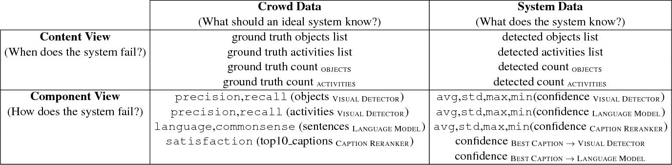 Figure 2 for Towards Accountable AI: Hybrid Human-Machine Analyses for Characterizing System Failure